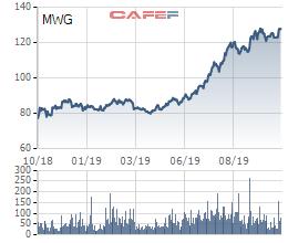Thế giới Di động (MWG): LNST quý 3 giảm xuống còn 855 tỷ sau 2 quý liên tiếp đạt trên 1.000 tỷ đồng - Ảnh 4.