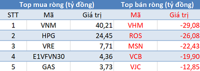 Phiên 29/10: Khối ngoại quay đầu bán ròng, VN-Index gặp khó trước ngưỡng 1.000 điểm - Ảnh 1.