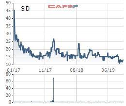Đầu tư Sài Gòn Co.op (SID): Lợi nhuận 9 tháng giảm 30% cùng kỳ, vượt 216% kế hoạch năm - Ảnh 1.