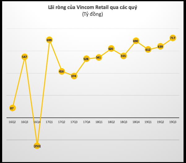 Vincom Retail (VRE): Lãi ròng quý 3 tăng 29% lên 717 tỷ đồng - Ảnh 2.