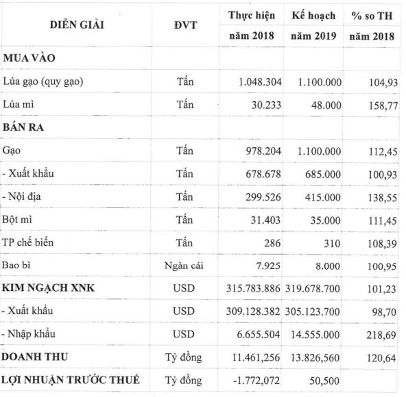 Tiêu thụ gạo trong và ngoài nước chậm, công ty mẹ Vinafood II (VSF) báo lỗ 74 tỷ đồng sau 9 tháng - Ảnh 2.