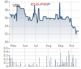 Giá vốn giảm mạnh, Vissan tăng 42% lãi ròng 9 tháng, đạt 149 tỷ đồng - Ảnh 2.