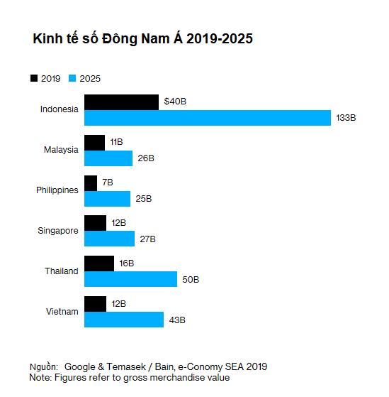 Bloomberg: Kinh tế số Việt Nam sẽ đạt 43 tỷ USD, thanh toán số sẽ vượt 1.000 tỷ USD vào năm 2025 - Ảnh 1.