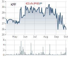 Cựu Chủ tịch Tài chính Hoàng Minh hoàn tất chuyển nhượng toàn bộ 3,4 triệu cổ phiếu KPF - Ảnh 1.