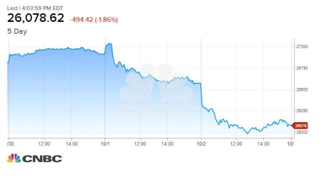 Lý do khiến Dow Jones 'bay' hơn 800 điểm trong hai ngày - Ảnh 1.