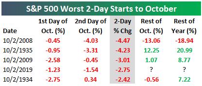 Lý do khiến Dow Jones 'bay' hơn 800 điểm trong hai ngày - Ảnh 3.