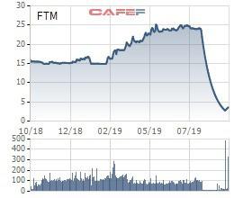 Một nhà đầu tư vừa cắt bán gần 2,4 triệu cổ phiếu ngay khi FTM mới tăng trần phiên đầu tiên - Ảnh 1.