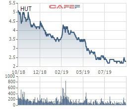Kinh doanh ảm đạm, cổ phiếu giảm về vùng đáy, Tasco (HUT) quyết định thay CEO - Ảnh 1.