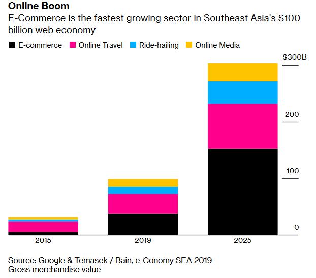 Kinh tế Internet của Đông Nam Á sẽ cán mốc 100 tỷ USD trong năm nay, Việt Nam dẫn đầu về kinh tế kỹ thuật số - Ảnh 1.