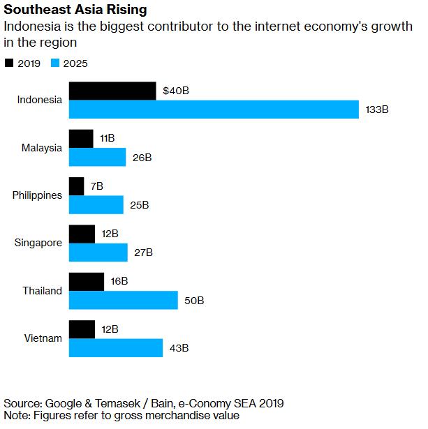 Kinh tế Internet của Đông Nam Á sẽ cán mốc 100 tỷ USD trong năm nay, Việt Nam dẫn đầu về kinh tế kỹ thuật số - Ảnh 2.