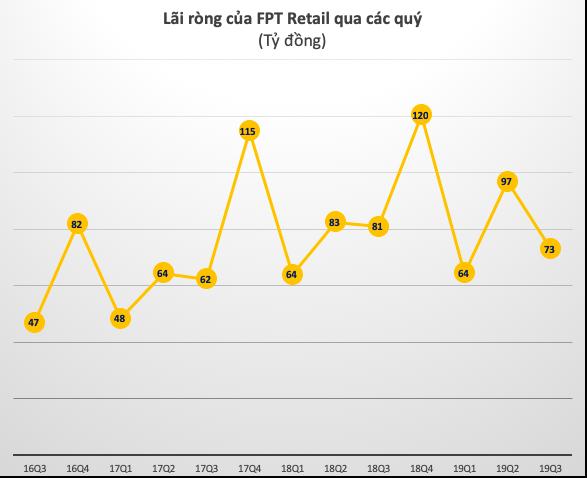 FPT Retail (FRT): Lãi ròng quý 3 giảm 10%, 9 tháng hoàn thành 55% kế hoạch lợi nhuận - Ảnh 3.