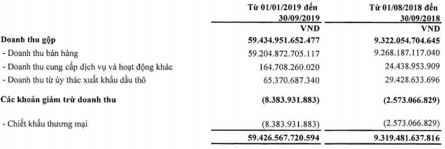 PVOIL: Quý 3 tiếp tục có lãi trở lại với 25 tỷ đồng, cổ phiếu vẫn miệt mài dò đáy - Ảnh 1.