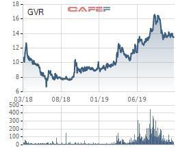 Tập đoàn Cao su Việt Nam (GVR): Quý 3 lãi hơn 1.219 cao gấp 2,5 lần cùng kỳ - Ảnh 1.