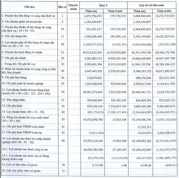 Bán cổ phiếu đạt lợi nhuận tốt, PTC báo lãi lớn 44 tỷ đồng trong quý 3 - ảnh 2