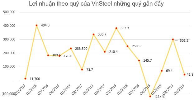 Lãi từ công ty liên doanh liên kết giảm một nửa, VnSteel (TVN) báo lãi 9 tháng giảm 43% so với cùng kỳ - Ảnh 2.