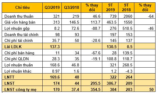 TTC Land (SCR): Quý 3/2019 lãi 174 tỷ đồng cao gấp 4 lần cùng kỳ - ảnh 2