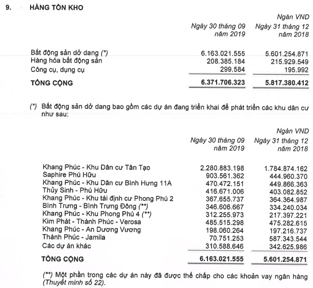 Nhà Khang Điền (KDH): Quý 3 lãi 296 tỷ đồng cao gấp 2 lần cùng kỳ - Ảnh 1.