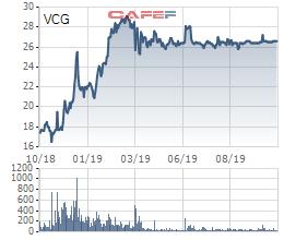 Vinaconex nới room ngoại lên 49% sau gần 1 năm khóa room - Ảnh 1.