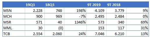 Masan Group: Lãi ròng quý 3 tăng gấp 3 cùng kỳ lên 2.228 tỷ đồng nhờ thắng kiện với Jacobs Group - Ảnh 2.
