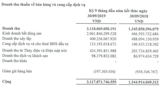 Hà Đô (HDG): Quý 3 lãi 278 tỷ đồng tăng 93% so với cùng kỳ - ảnh 2