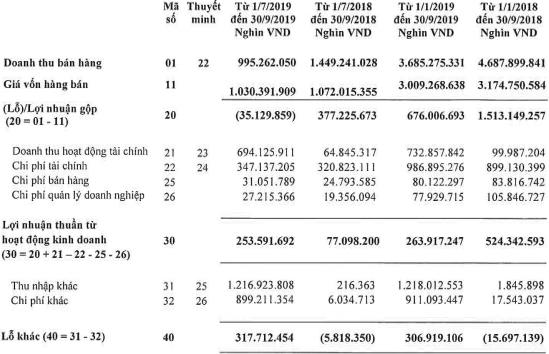 Masan Resources (MSR): Bán hàng dưới giá vốn, quý 3 vẫn lãi cao nhất lịch sử nhờ thắng kiện - Ảnh 1.