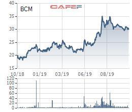 Nhờ tăng trưởng kinh doanh bất động sản, Becamex IDC báo lãi quý 3 tăng trưởng 25% lên 526 tỷ đồng - Ảnh 2.