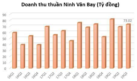 Ninh Vân Bay (NVT): Lãi 9 tháng gấp rưỡi cùng kỳ, vượt 81% kế hoạch năm - Ảnh 1.