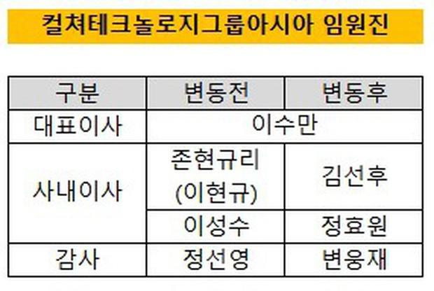 Chuyện gia tộc nhà chủ tịch SM Lee Soo Man: Thái tử ngậm thìa vàng bí ẩn nhất Kbiz và cô cháu gái đình đám châu Á - Ảnh 5.