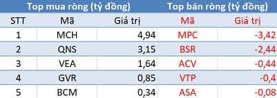 Khối ngoại tiếp tục bán ròng 265 tỷ đồng, sắc đỏ bao trùm thị trường trong phiên cuối tuần - Ảnh 3.