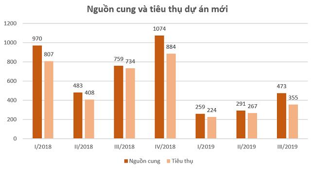 DKRA Việt Nam: Biệt thự, nhà phố TP HCM ế khách - Ảnh 1.