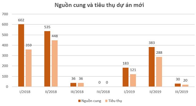 DKRA Việt Nam: Biệt thự, nhà phố TP HCM ế khách - Ảnh 2.