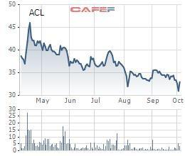 Thủy sản Cửu Long An Giang (ACL) chuẩn bị chi trả cổ tức đợt 1/2019 tỷ lệ 15% - Ảnh 1.