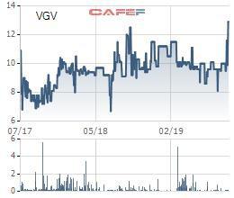 Tư vấn Xây dựng Việt Nam (VGV) bị phạt thuế và khắc phục hậu quả gần 2 tỷ đồng - Ảnh 1.