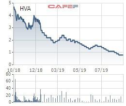 Thêm hàng loạt cổ phiếu vừa bị tạm ngừng giao dịch, bị kiểm soát hoặc bị nhắc nhở vi phạm trên toàn thị trường - Ảnh 2.