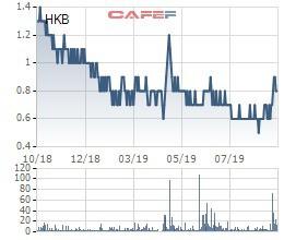 Thêm hàng loạt cổ phiếu vừa bị tạm ngừng giao dịch, bị kiểm soát hoặc bị nhắc nhở vi phạm trên toàn thị trường - Ảnh 5.