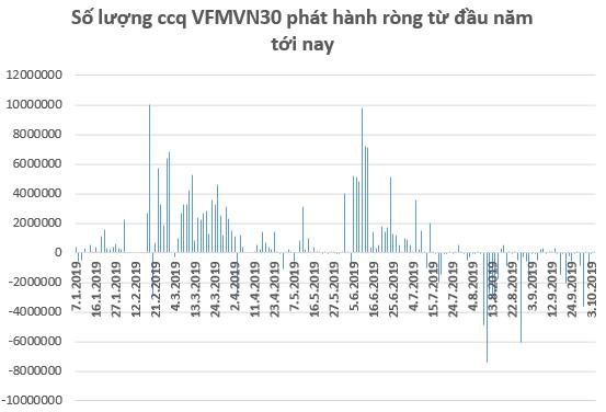 Các quỹ ETFs trên TTCK Việt Nam tiếp tục bị rút vốn trong tuần đầu tháng 10 - Ảnh 1.