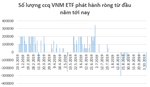 Các quỹ ETFs trên TTCK Việt Nam tiếp tục bị rút vốn trong tuần đầu tháng 10 - Ảnh 2.