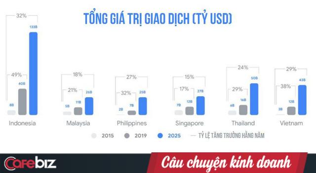 Báo cáo Google: Việt Nam đứng đầu ĐNÁ về phát triển kinh tế Internet, với các mũi nhọn Thương mại điện tử, Đặt xe và Sơn Tùng M-TP - Ảnh 3.