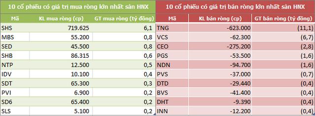 Khối ngoại đẩy mạnh bán ròng hơn 1.000 tỷ đồng trong tuần VN-Index thất bại trước mốc 1.000 điểm - Ảnh 4.
