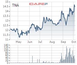Thoái vốn khoản đầu tư vào dự án Happy Home, Công ty mẹ Thiên Nam (TNA) ghi nhận lãi 131 tỷ đồng trong quý 3/2019 - Ảnh 1.
