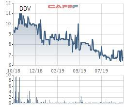 DAP – VINACHEM (DDV) bị phạt thuế hơn 600 triệu đồng - Ảnh 1.