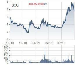Tăng phi mã từ tháng 7, Chủ tịch Bamboo Capital (BCG) đăng ký mua thêm 10 triệu cổ phiếu - Ảnh 1.