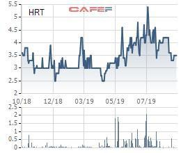 Vận tải Đường sắt Hà Nội (HRT) bị truy thu và phạt thuế hơn 1 tỷ đồng - Ảnh 1.