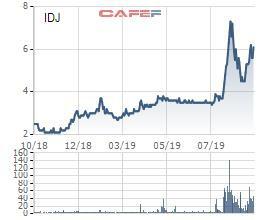 Tranh thủ giá cổ phiếu tăng gấp đôi, vợ chồng Chủ tịch IDJ đăng ký bán sạch cổ phần - Ảnh 1.