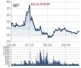 TTC Sugar bán hết hơn 61 triệu cổ phiếu quỹ cho mẹ con bà Đặng Huỳnh Ức My, thu về trên 1.100 tỷ đồng - Ảnh 1.
