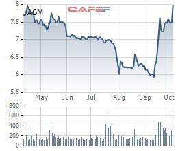 Cổ phiếu tăng phi mã, con trai CEO Sao Mai Group (ASM) tiếp tục đăng ký mua 5 triệu cổ phiếu ASM - Ảnh 1.