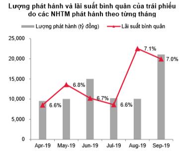 HNX lần đầu công bố báo cáo chi tiết toàn cảnh thị trường trái phiếu doanh nghiệp: 9 tháng huy động được 179.085 tỷ - Ảnh 1.