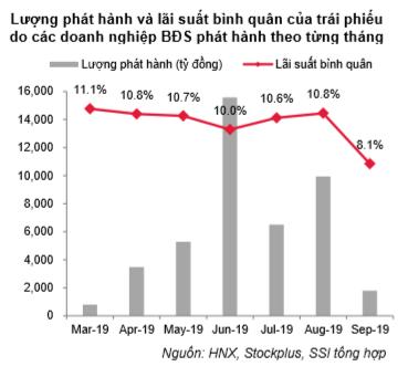 HNX lần đầu công bố báo cáo chi tiết toàn cảnh thị trường trái phiếu doanh nghiệp: 9 tháng huy động được 179.085 tỷ - Ảnh 2.