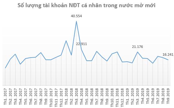 Thị trường ảm đạm, nhà đầu tư ít mở tài khoản chứng khoán trong tháng 9 - Ảnh 2.