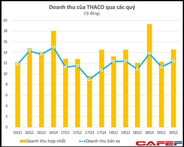 THACO đạt 1.800 tỷ đồng lãi ròng trong nửa năm, giảm 40% so với cùng kỳ - Ảnh 1.
